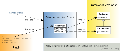 Generated adapter retains binary backward compatibility